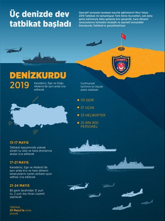 Denizkurdu 2019 - İnfografik - Kaynak: AA